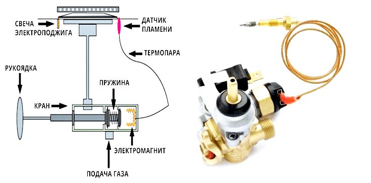 Ремонт газ-контроля