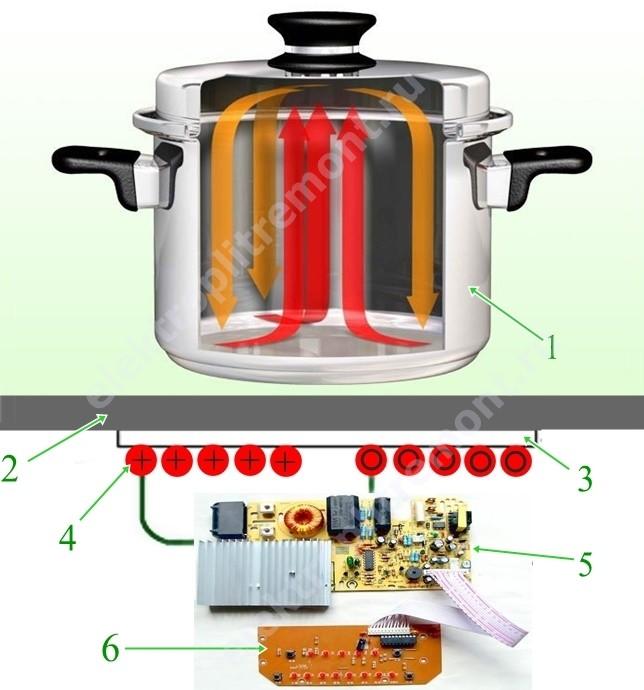 Наглядная схема индукционной плиты